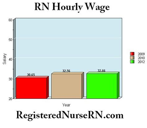 Charge Nurse Job Description Salary and Job Outlook